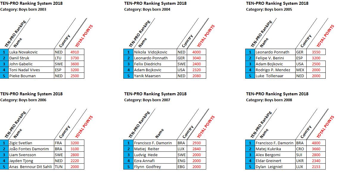 winnaars-ranking-points-2018.-boys-2