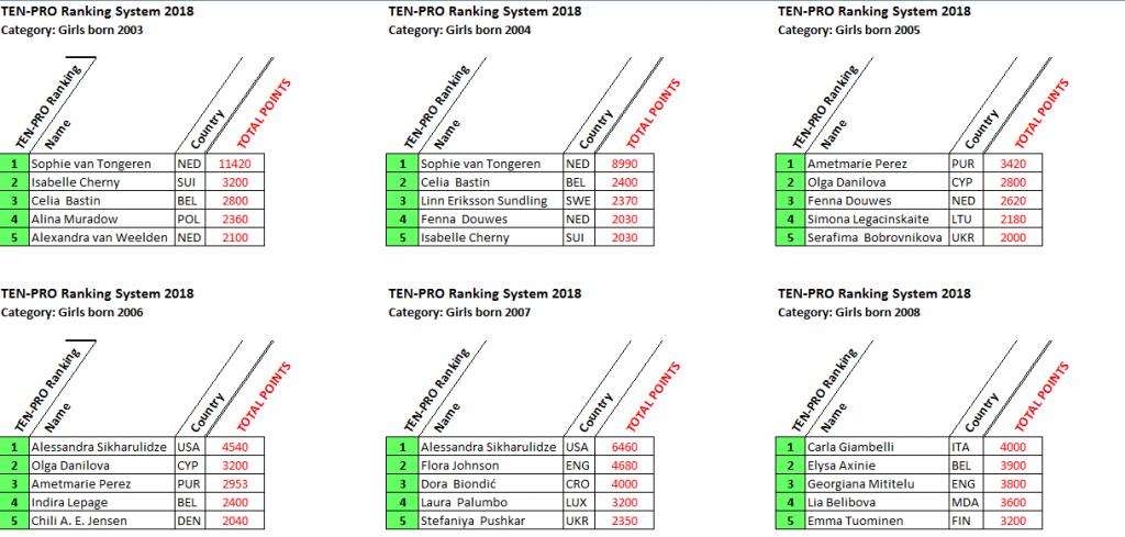 winnaars-ranking-points-2018.-girls